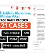 Angka Kasus Covid-19 Tembus Rekor 9.321, Imbas Libur Panjang?