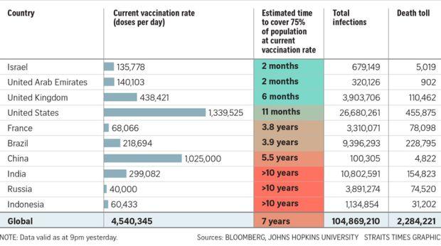 Vaksinasi Covid-19 di Indonesia Diprediksi Memerlukan Waktu 10 Tahun, Dunia Baru Pulih Setelah 7 Tahun!