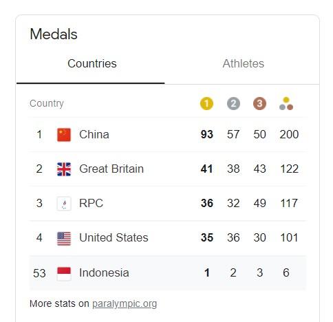 Indonesia Raih Emas di Paralimpiade, Puasa 41 Tahun Berakhir